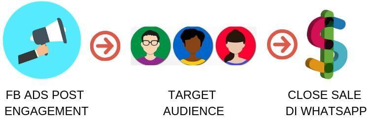 strategi fb ads lama